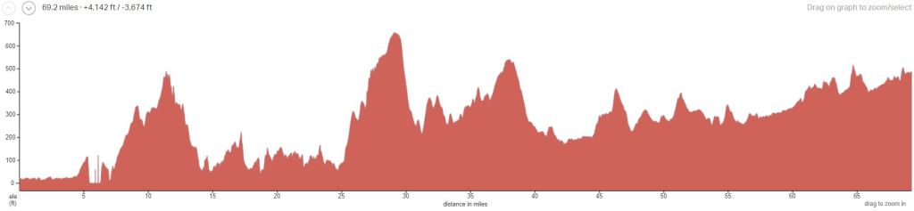 Elevation & Distance